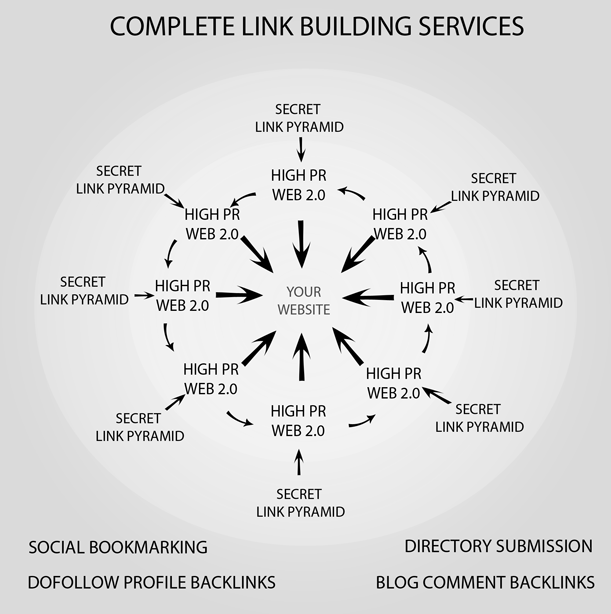 complete-linkbuilding-services